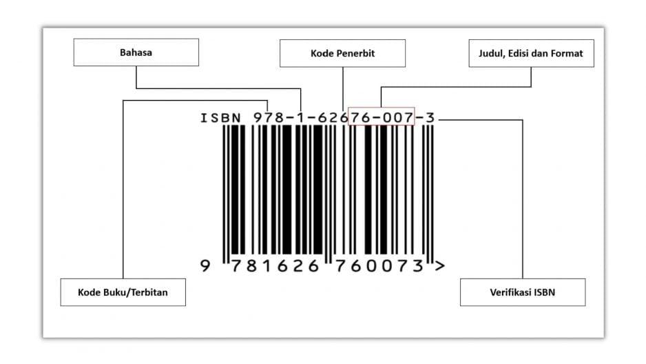 Cara Mendapatkan ISBN dalam 3 Langkah Sederhana